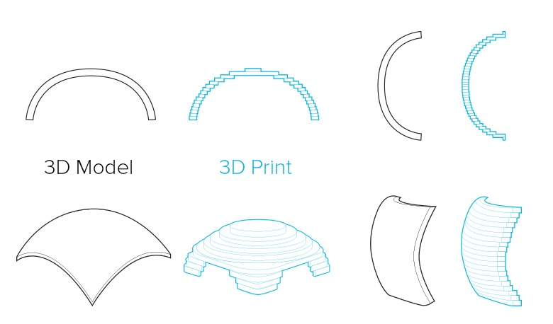 3d打印模型摆放