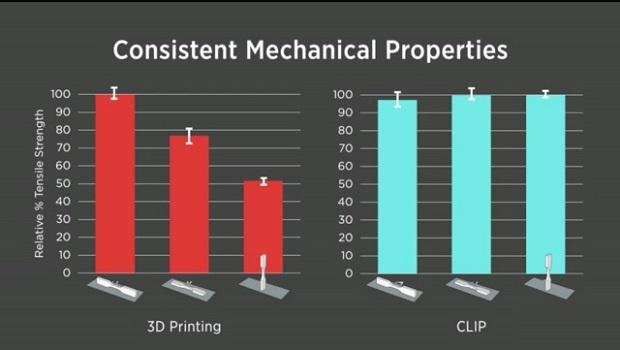 CLIP工艺产品表面形貌