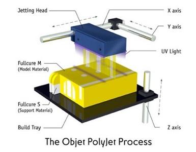 Polyjet打印工艺